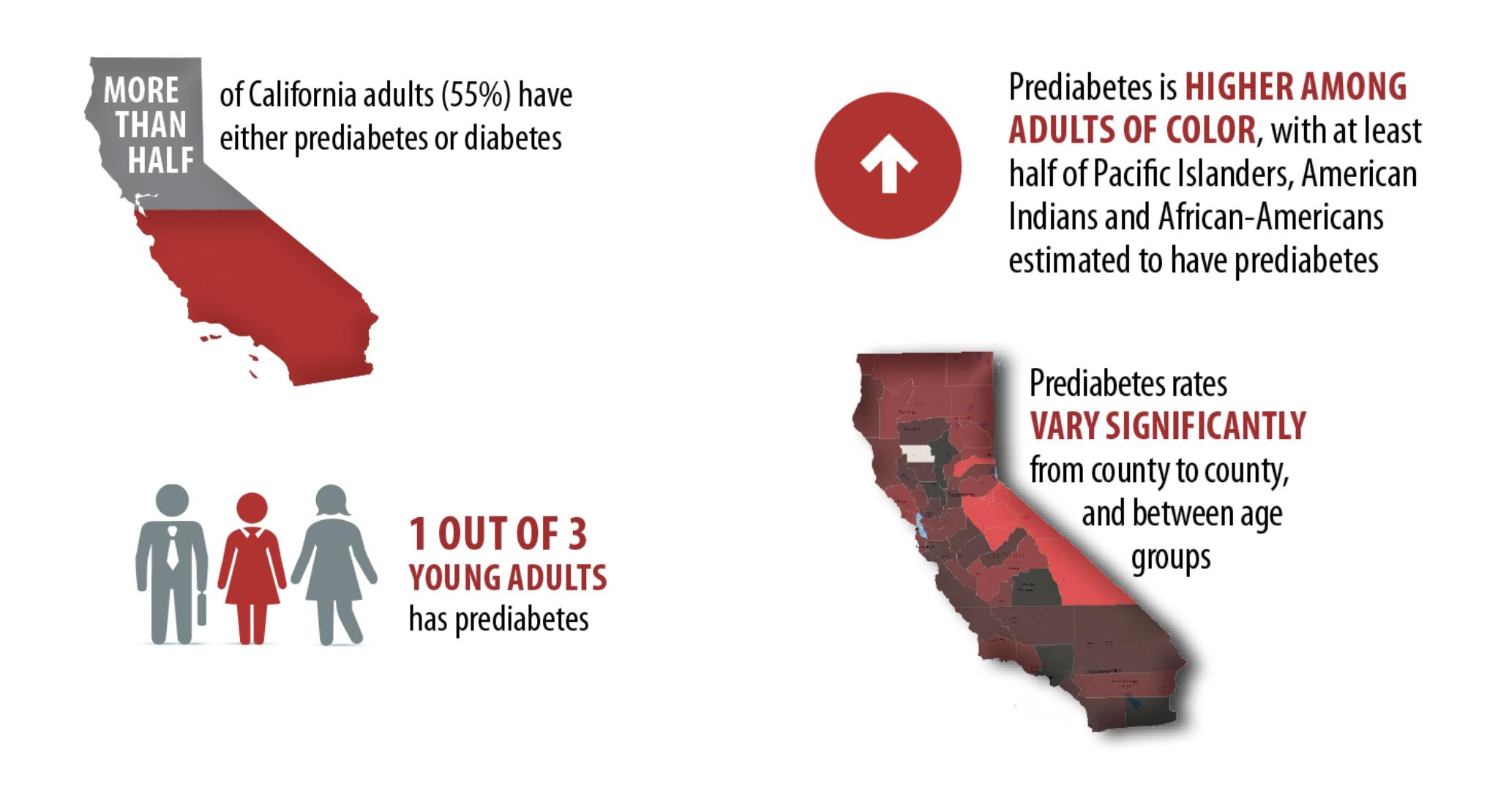 UCLA 2016 Estimate of Californians with Prediabetes