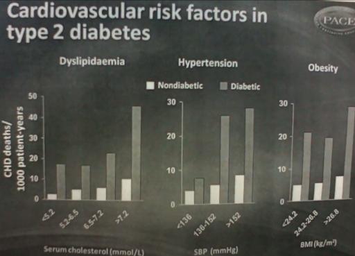 Cardiovascular Risk Factors - Diabetics vs. Non-diabetics - Dyslipidemia, Hypertension, Body Mass Index