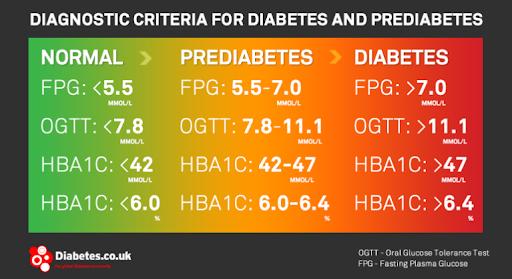 Diabetes & Prediabetes Diagnostic Criteria - Fasting Blood Glucose, OGTT, Hemoglobin A1c