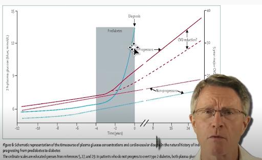 Fasting Blood Glucose vs. Cardiovascular Disease Graph