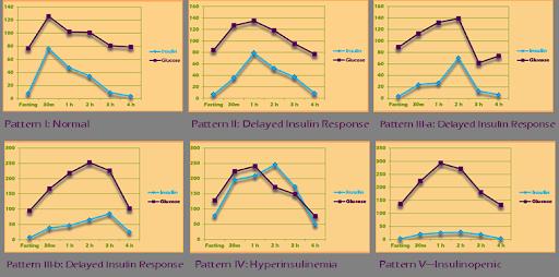 Kraft Prediabetes Profiles